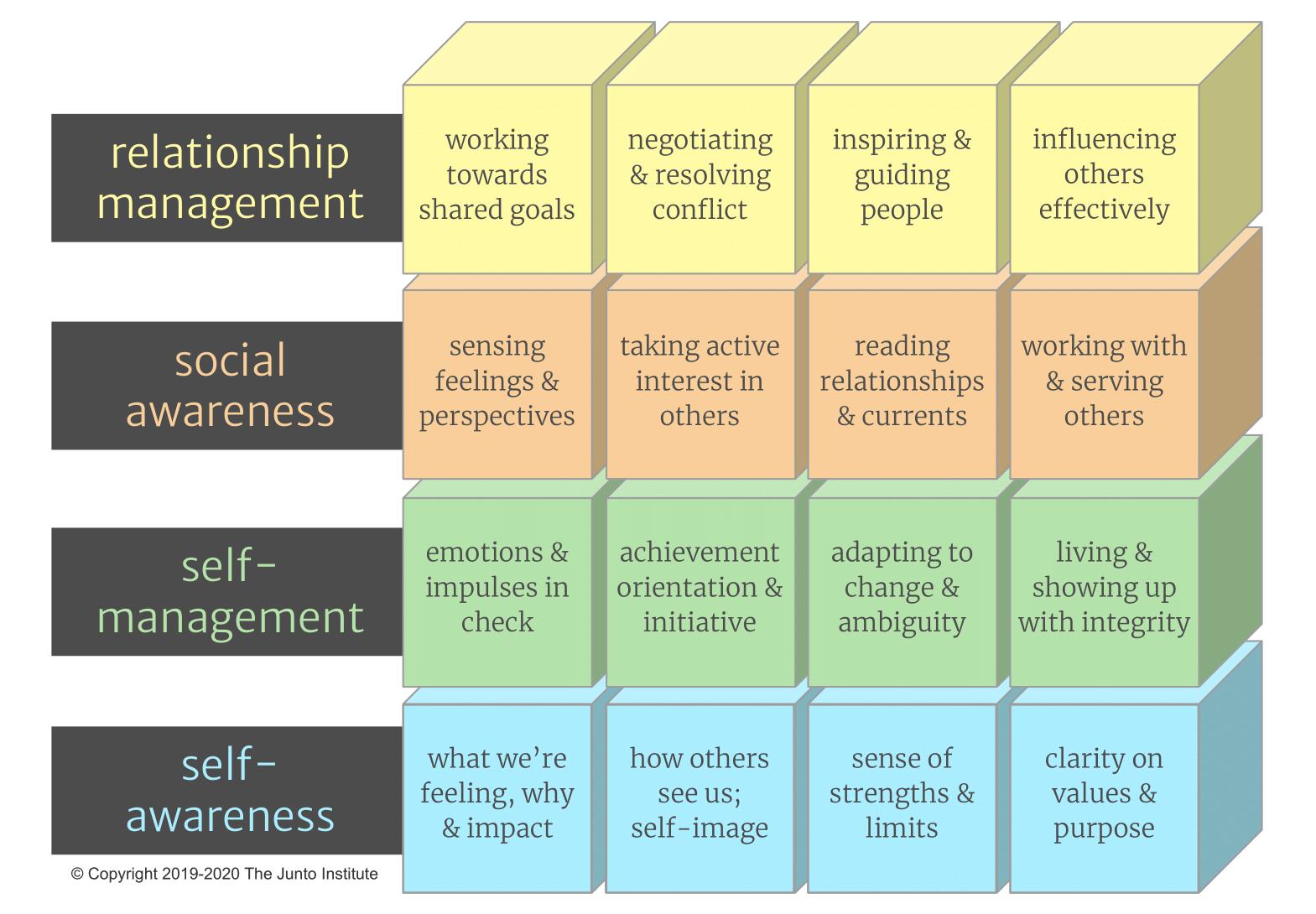 Junto Building Blocks of Emotional Awareness